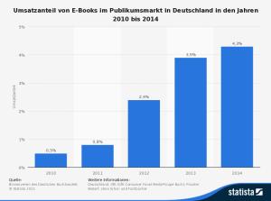 statistic_id303339_umsatzanteil-von-e-books-im-buchmarkt-bis-2014