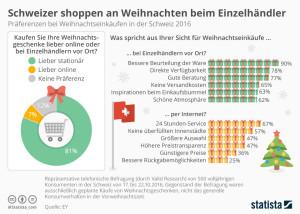 infografik_7294_praeferenzen_bei_weihnachtseinkaeufen_in_der_schweiz_n